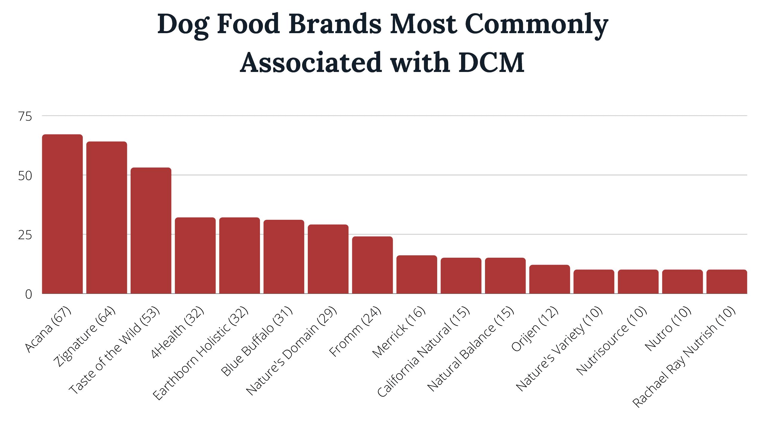 grain-free dog food harmful